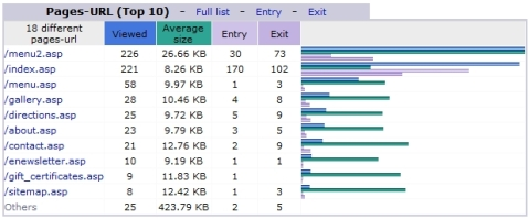 An example of the webstats of your most popular pages.