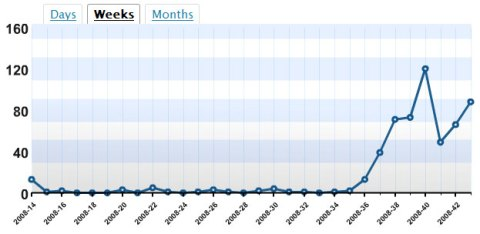 Weekly traffic for this blog