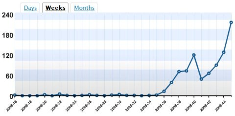 Weekly traffic on this blog